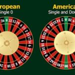 Best Roulette Odds & Probability