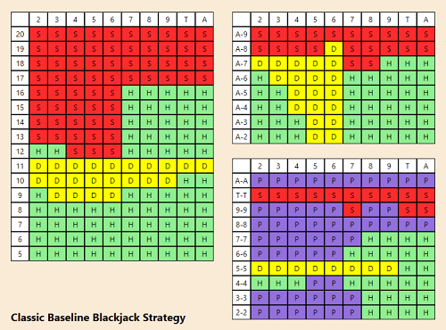 best blackjack strategy charts