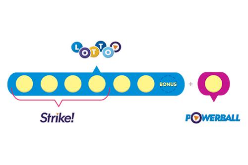 How Lotto Strike NZ Works